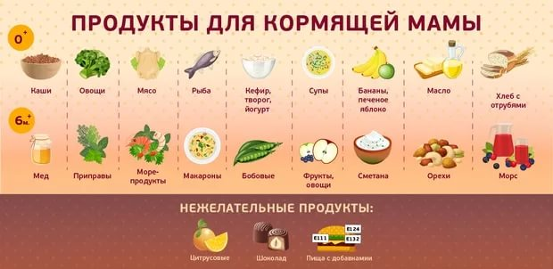 Гипоаллергенная и безмолочная диета для кормящих мам в первый месяц после родов ( меню и таблица)