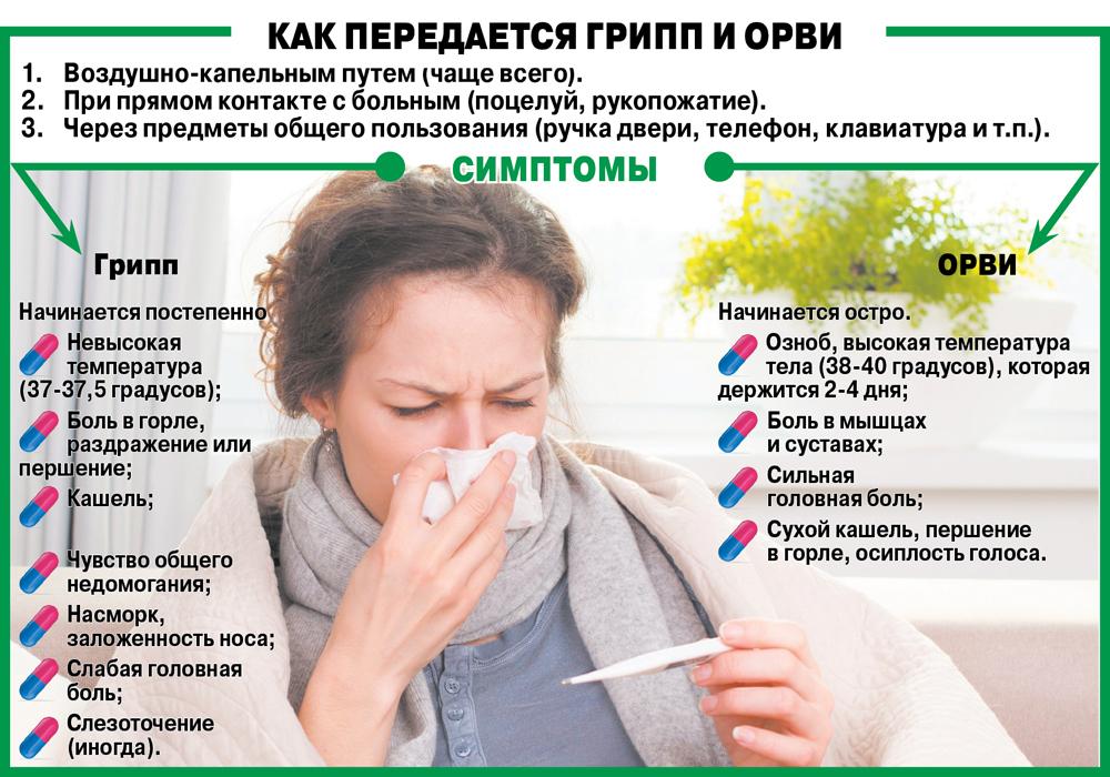 Частые причины простуды и гриппа
