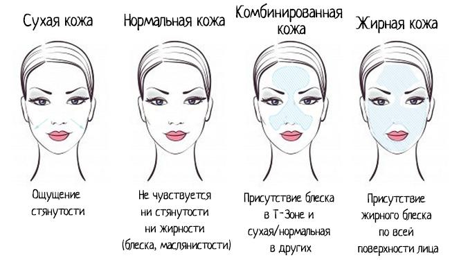 Как подобрать маску в зависимости от типа кожи?